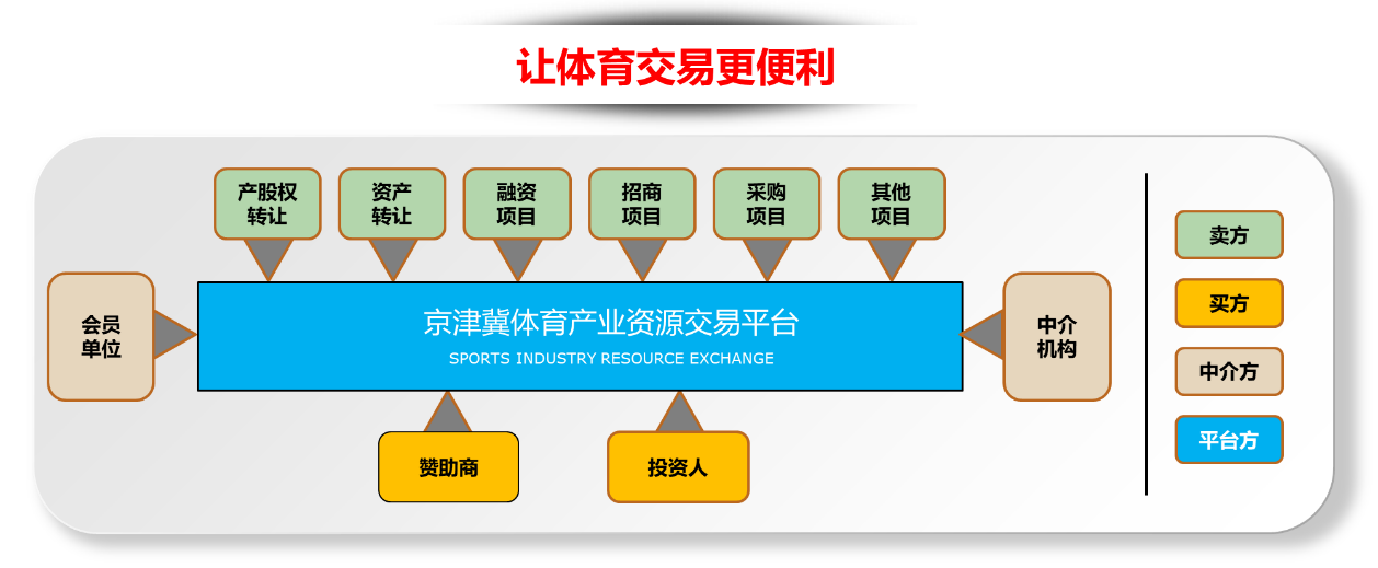 京津冀体育产业资源交易平台经营理念